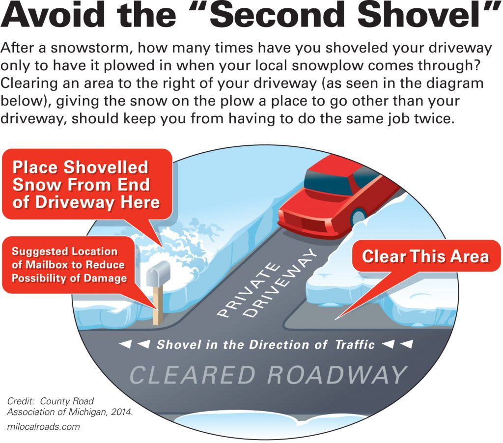 Avoid the Second Shovel - Mason CRC